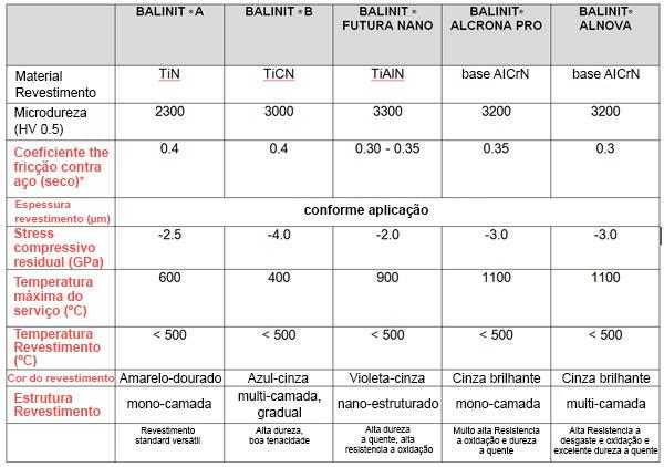 Tool Coatings Chart