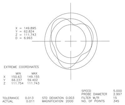 Especificações dos concorrentes do Super Round Tool