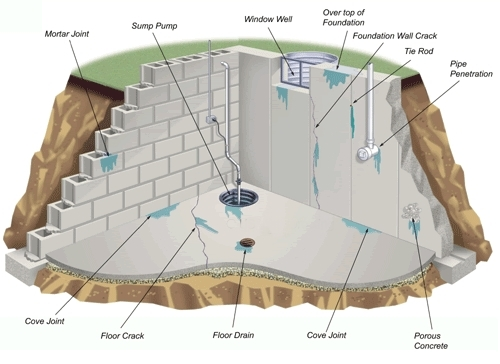 Attirant Areas Where Water Can Enter Your Basement