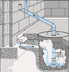 Water Is Collected By Drainage Pipes Under The Concrete Floor Of Your  Basement. During Rains The Groundwater Flows Out Of These Pipes And Into  The Basin.