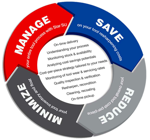 Total Tool Life Cycle Management