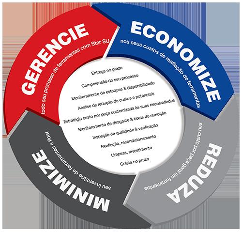 Gerenciamento do ciclo de vida total da ferramenta